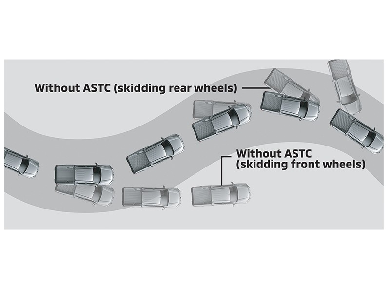 Active Stability & Traction Control (ASTC)